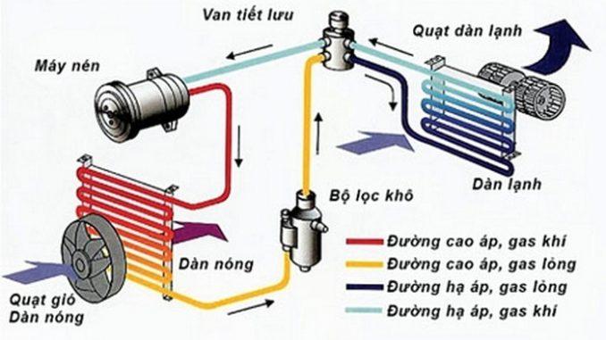 hệ thống điều hòa xe ô tô