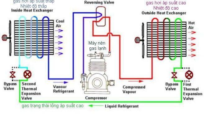 Cấu tạo Hệ thống điều hòa không khí trên ô tô